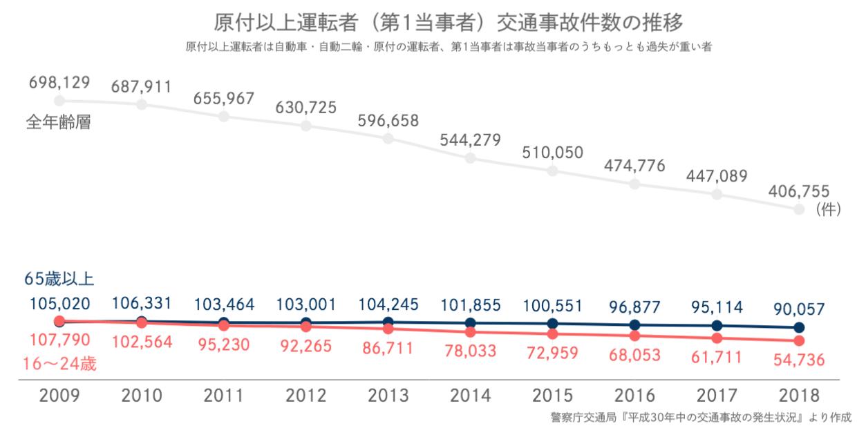 原付以上運転者の交通事故件数の推移