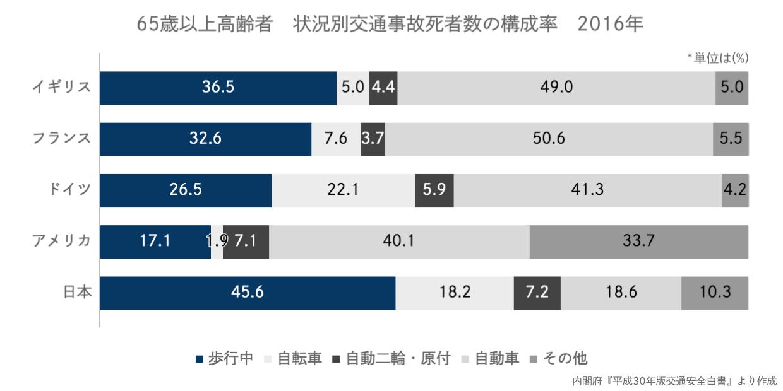 65歳以上高齢者の状況別交通事故死者数の構成率 2016年