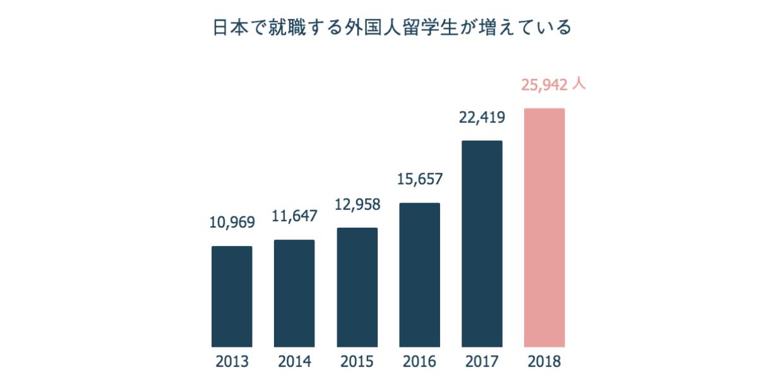 日本で就職する外国人留学生が増えている