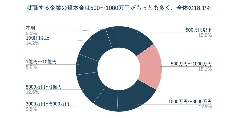 就職する企業の資本金は500〜1000万円がもっとも多く、全体の18.1%