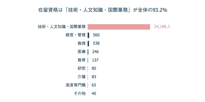 日本で就職するための在留資格は「技術・人文知識・国際業務」が全体の93.2%
