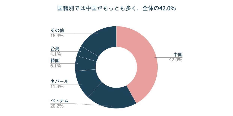 国籍別では中国がもっとも多く全体の42.0%
