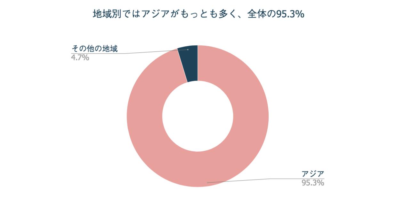 地域別ではアジアがもっとも多く全体の95.3%