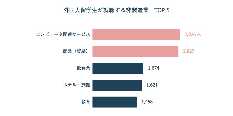 外国人留学生が就職する非製造業 TOP 5