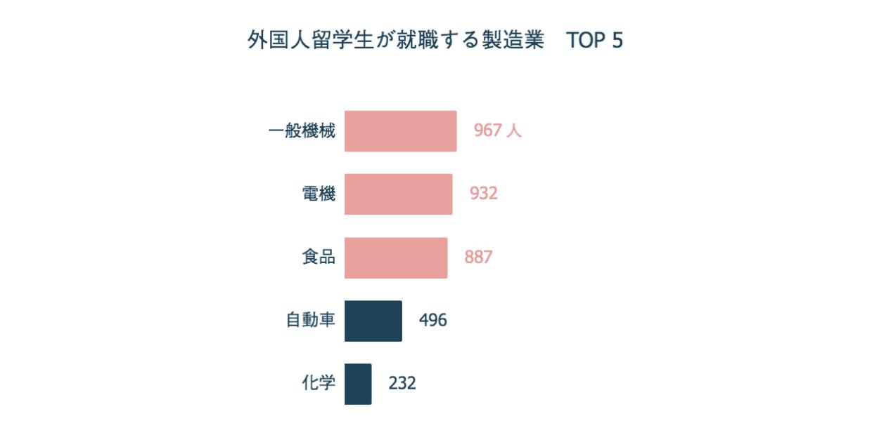 外国人留学生が就職する製造業 TOP 5