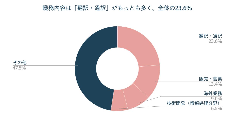 就職先の業務内容は「翻訳・通訳」がもっとも多く23.6%