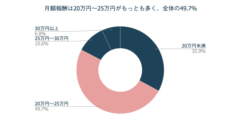 月額報酬は「20万円〜25万円」がもっとも多く全体の49.7%