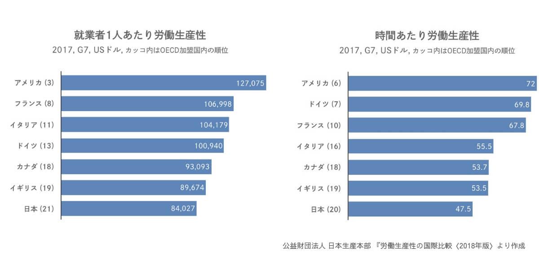 2017年の労働生産性グラフ