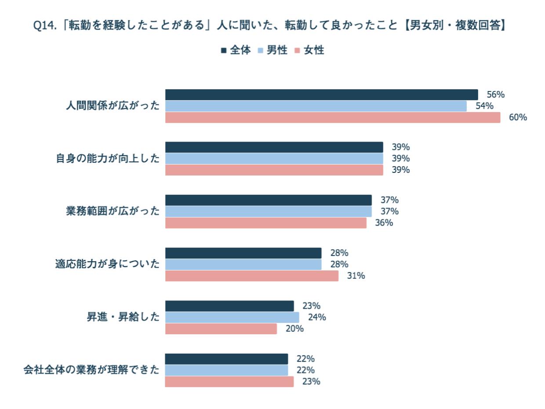 転職のメリット【男女別】