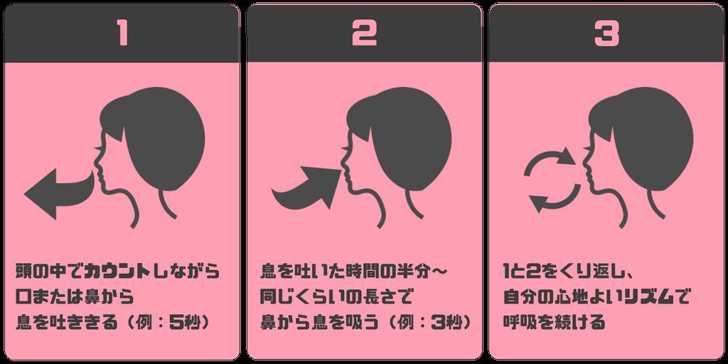 リズム呼吸法