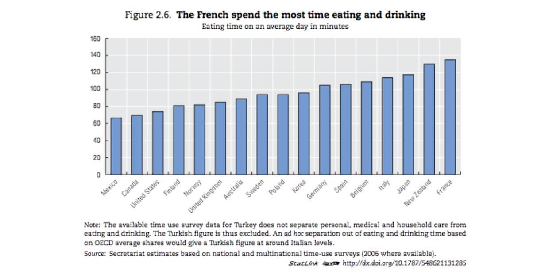 フランス人はもっとも飲食に時間を費やす - Society at a Glance 2009