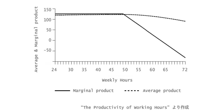 労働時間と生産性の関係