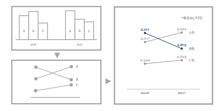 見やすいグラフ 05