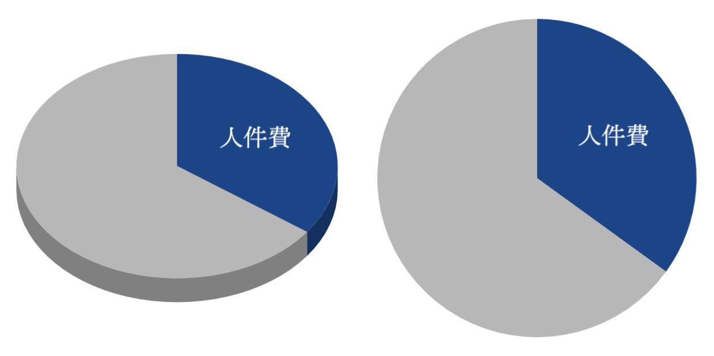 見やすいグラフ 06