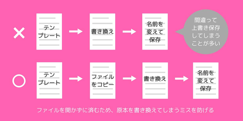 上書き保存のミスを減らすには、テンプレートは書き換える前にコピーしておく