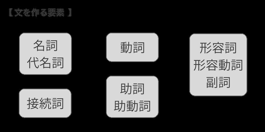 文を作る要素