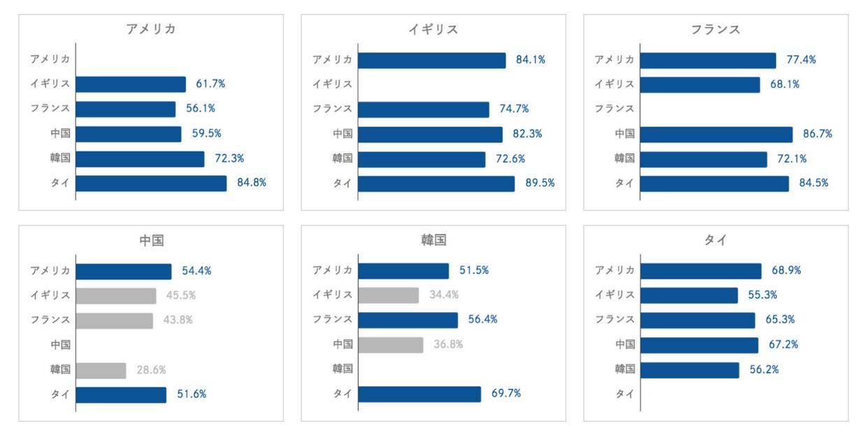 日本以外の国の好感度