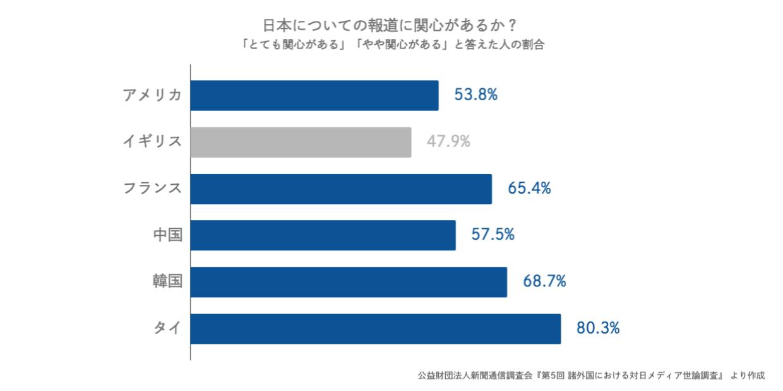 日本についての報道に関心があるか?