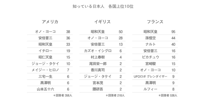 各国で有名な日本人
