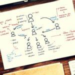 コーチングの質問力を鍛える12の自問リスト|新人管理職の話し方入門