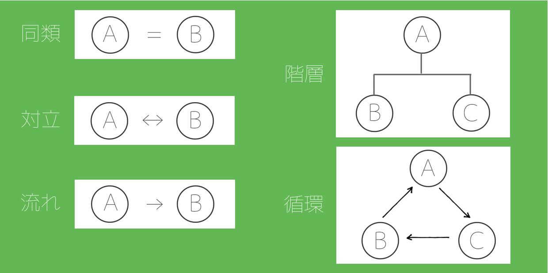 簡単な図解に置き換える